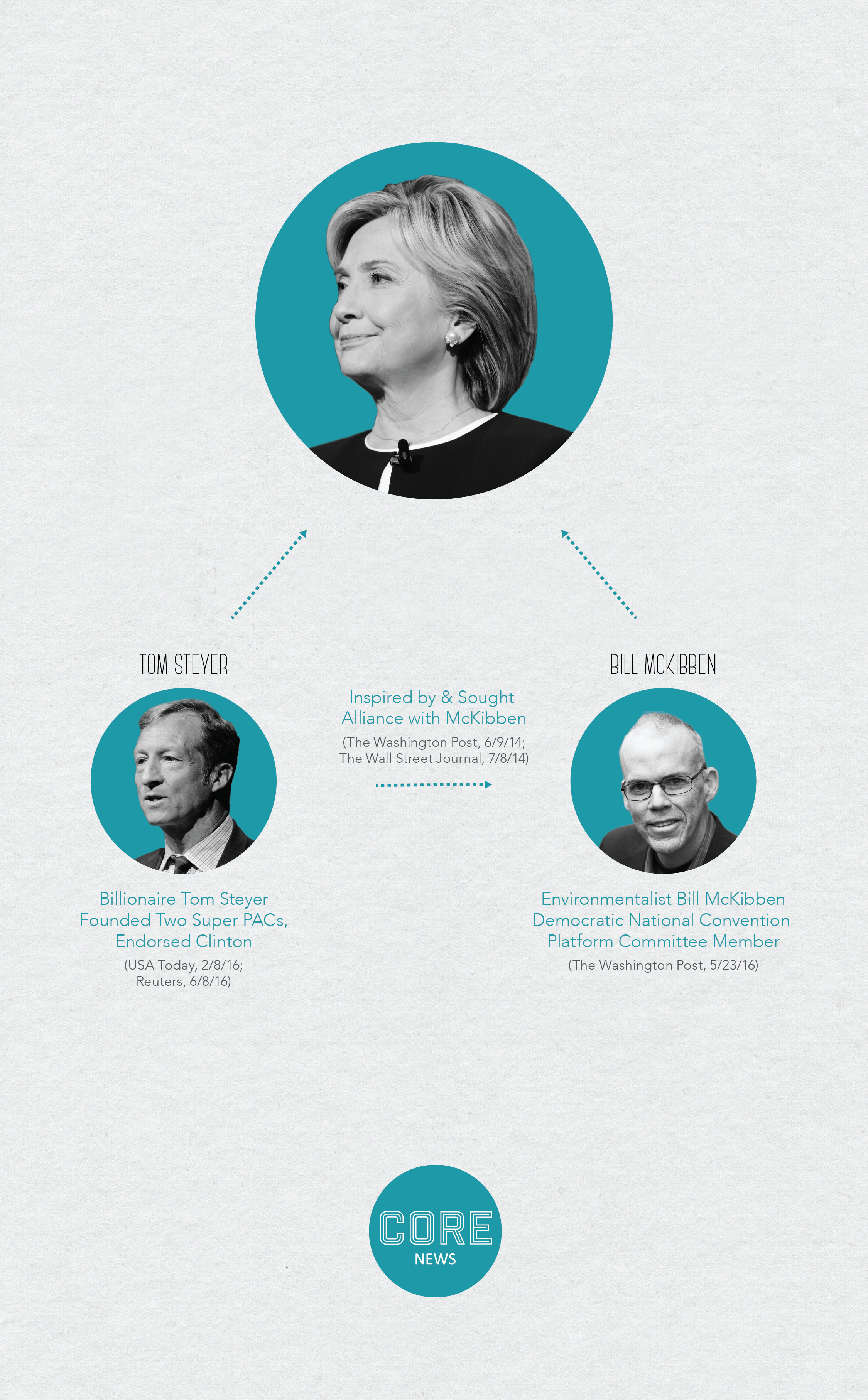An infographic illustrating Hillary Clinton's ties to prominent environmentalists Tom Steyer and Bill McKibben.
